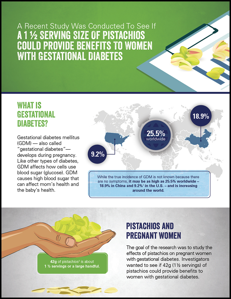 Gestational Diabetes Infographic