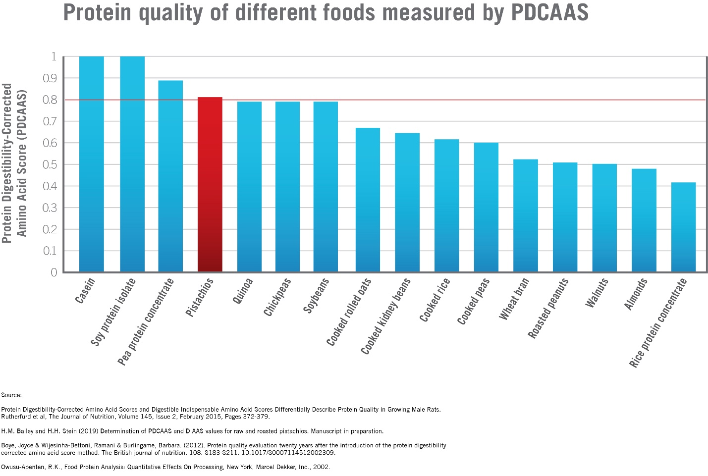 Protein quality of different foods measured by PDCAAS